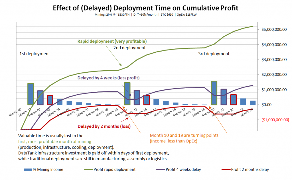 Impact of Deployment Time on Cumulative Profit